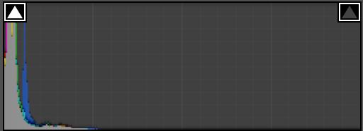 黒ツブレを起こしている写真のヒストグラム